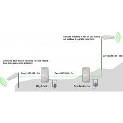 Ripetitore Amplificatore StellaDoradus BigBoost GSM, LTE / 4G - SD-BIG-LG - fino 1km di distanza