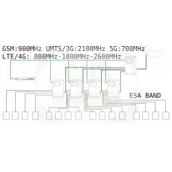 Amplificatore di Linea I-Line Amps Penta Band GSM, UMTS / 3G, LTE / 4G, 5G - iL6 - (Solo Centralina e Alimentatore)