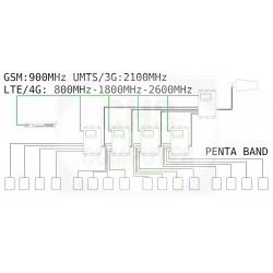 Amplificatore di Linea I-Line Amps Marine Penta Band GSM, UMTS / 3G, LTE / 4G - iL5 - (Solo Centralina e Alimentatore)
